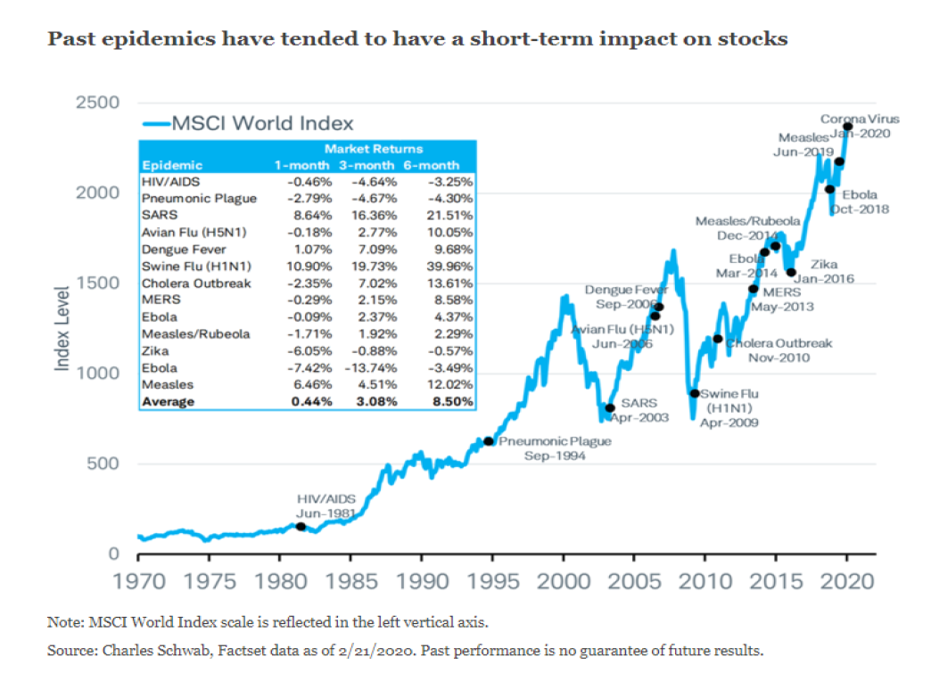 Past Epidemics have tended to have a short-term impact on stocks